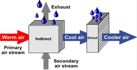 indirect evaporative system